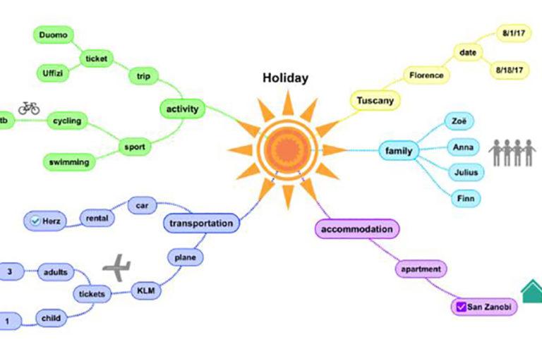 Beispiel einer Mindmap zum Thema Urlaub